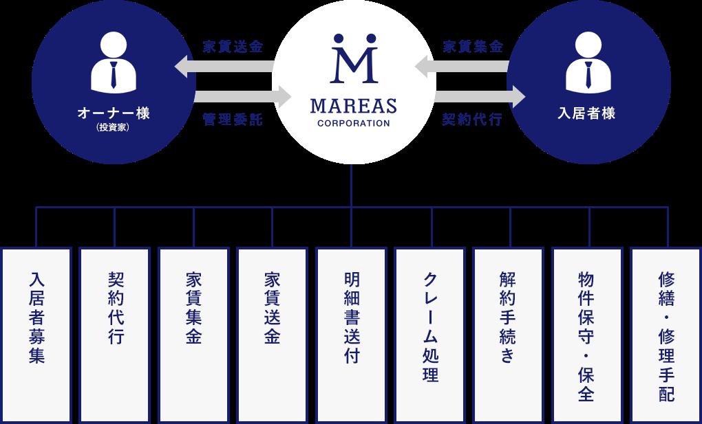 業務委託システムのイメージ